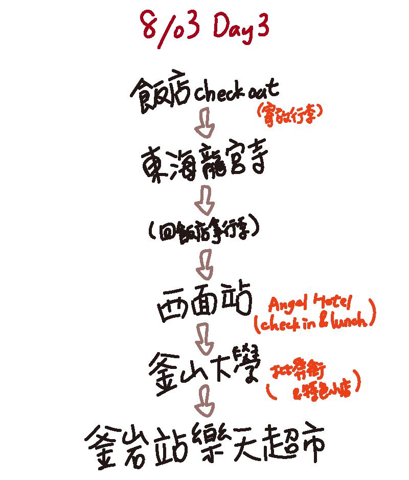 [旅遊] 韓國釜山 ‧ 六天五夜自助玩Day3 冬柏島>西面站八色烤肉>釜岩站樂天超市>西面地下街